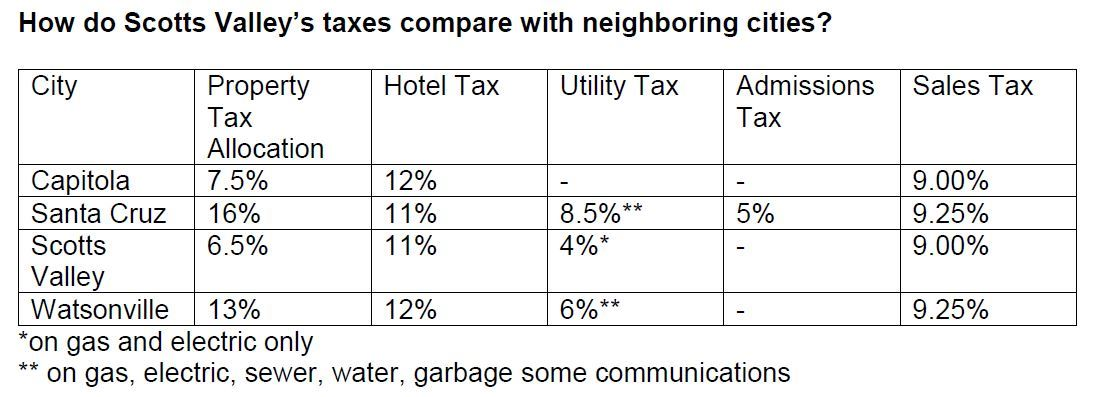 Sales Tax Comparison