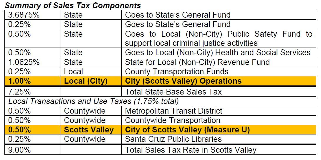 Sales Tax Summary Table